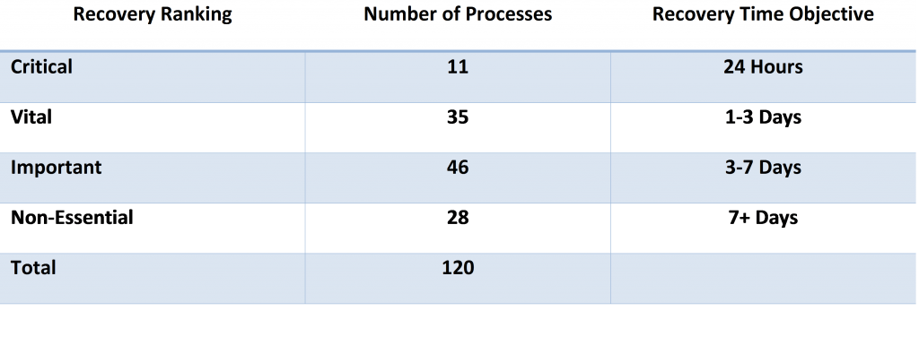 BIA Business Process Rankings