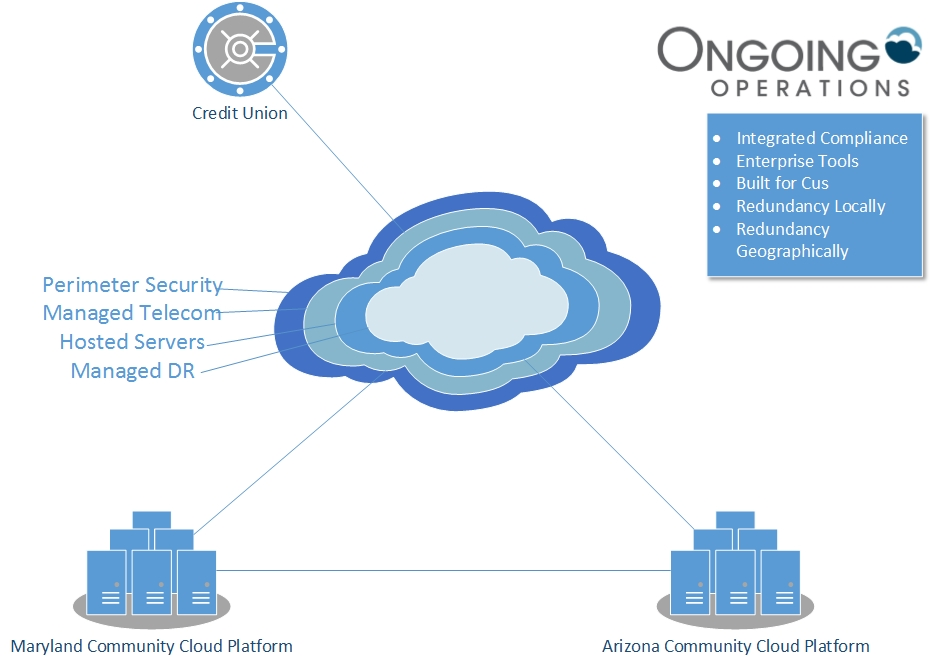 secure community cloud