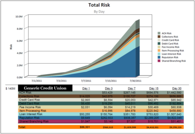 finanical impact analysis (FIA) Credit Union