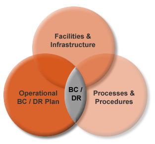 business continuity and disaster recovery case studies
