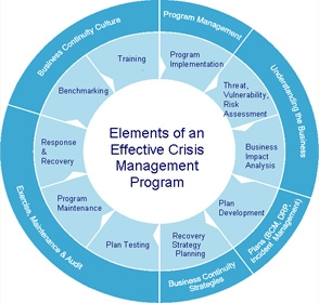 Business continuity plan crisis management plan for Mental health crisis management plan template