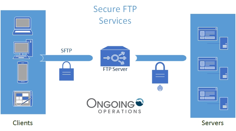 Secure Ftp Hosting