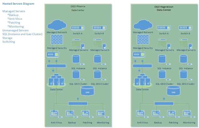 SQL Geo Cluster Diagram