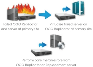 credit union disaster server recovery