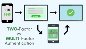 multi factor authentication for credit unions